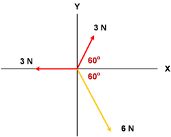 Gambar 3 buah vektor dengan sudut 60 derajad