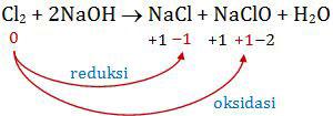 Perubahan biloks Cl2 yang mengalami reaksi reduksi dan oksidasi, autoredoks, disproporsionasi