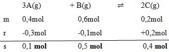 soal kesetimbangan kimia no 3-1